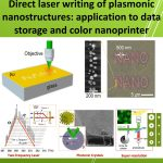 Seminar Bộ môn: Direct laser writing of plasmonic nanostructures: application to data storage and color nanoprinter.
